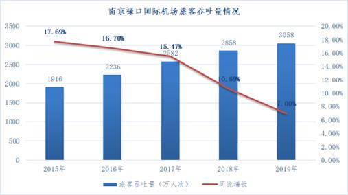后疫情时代南京航空市场发展策略刍议